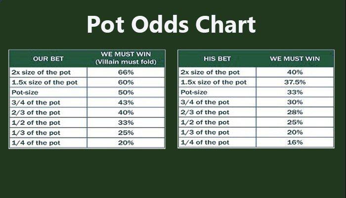 Pot Odds chart