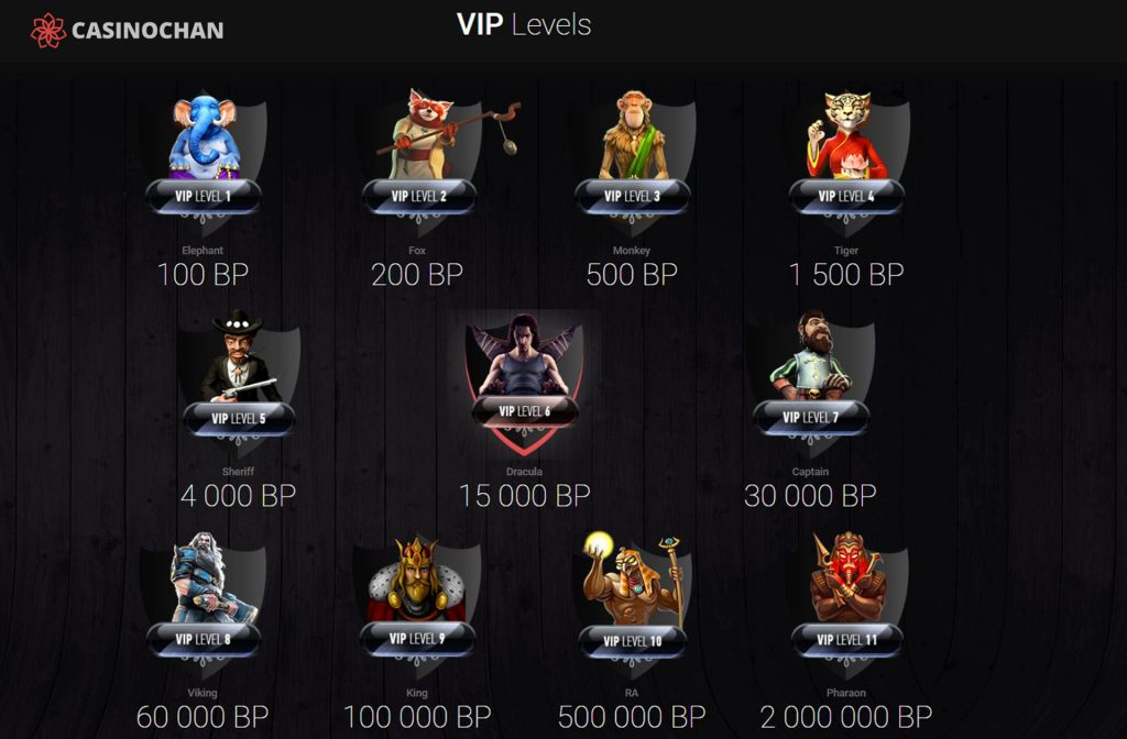 A Very Nice VIP Program at CasinoChan